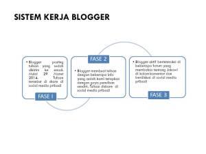 Sistem Kerja Blogger